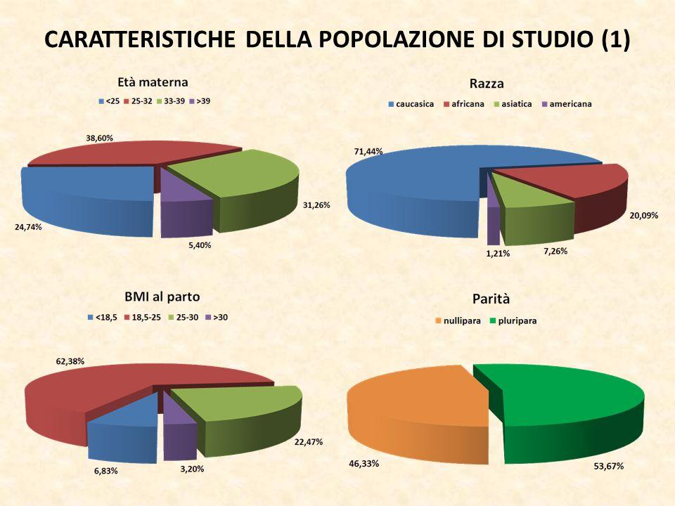 CARATTERISTICHE DELLA POPOLAZIONE DI STUDIO (1)