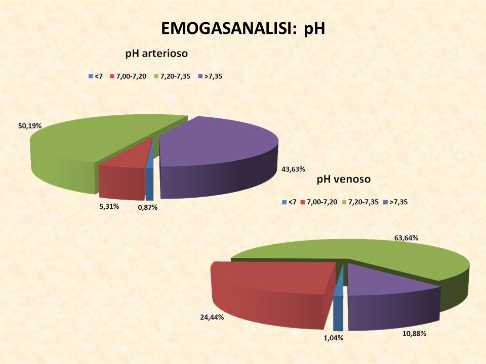 EMOGASANALISI: pH