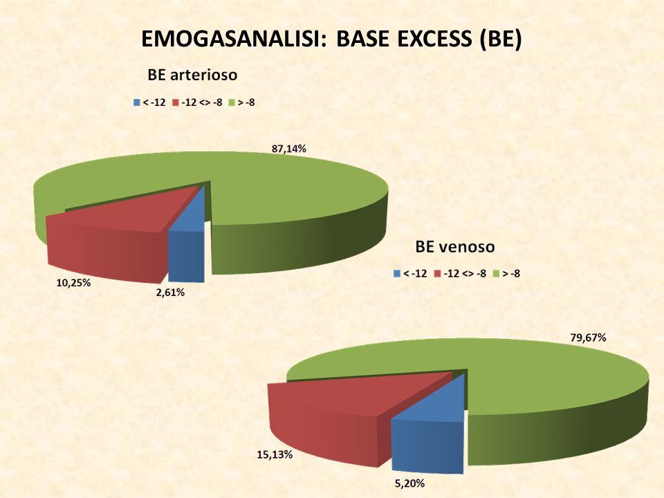 EMOGASANALISI: BASE EXCESS (BE)