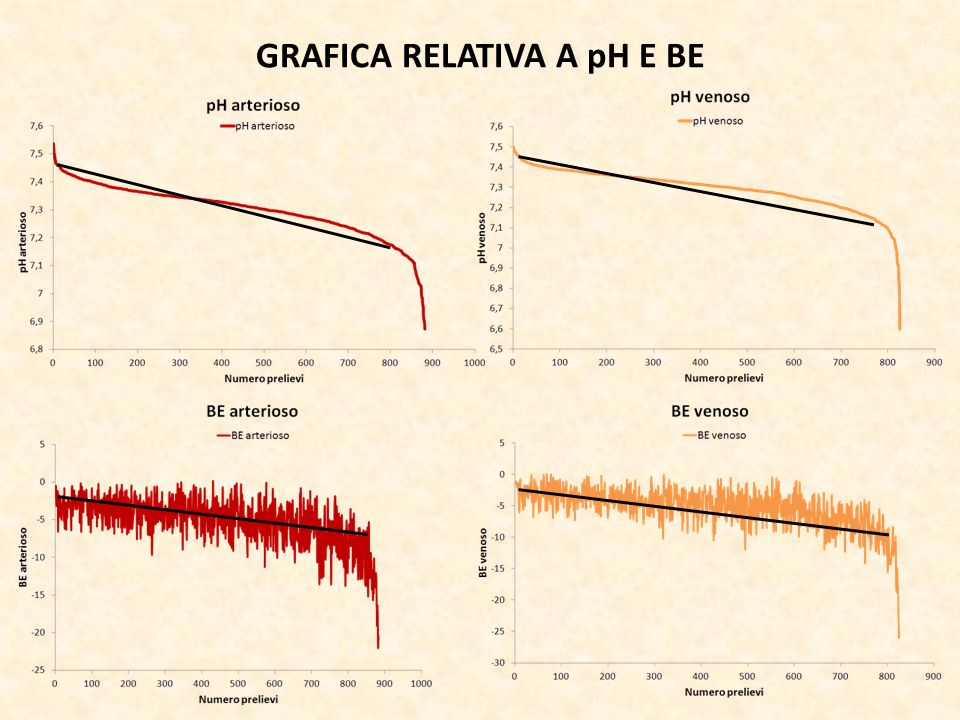 GRAFICA RELATIVA A pH E BE