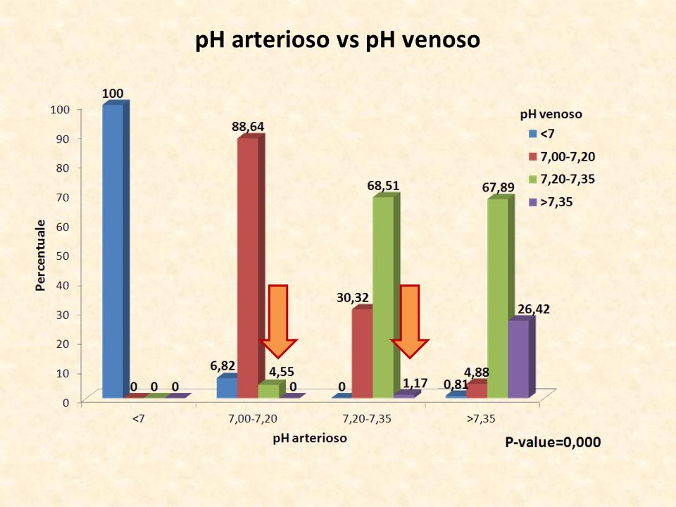 pH arterioso vs pH venoso