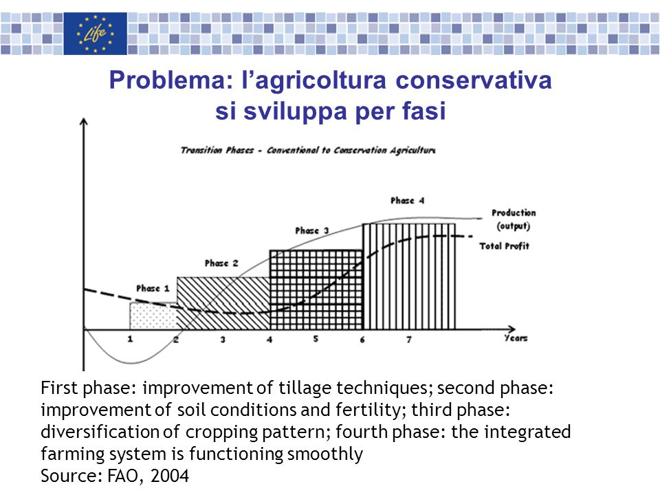 Problema: l'agricoltura conservativa si sviluppa per fasi