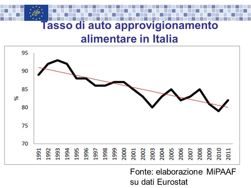 Tasso di auto approvigionamento alimentare in Italia