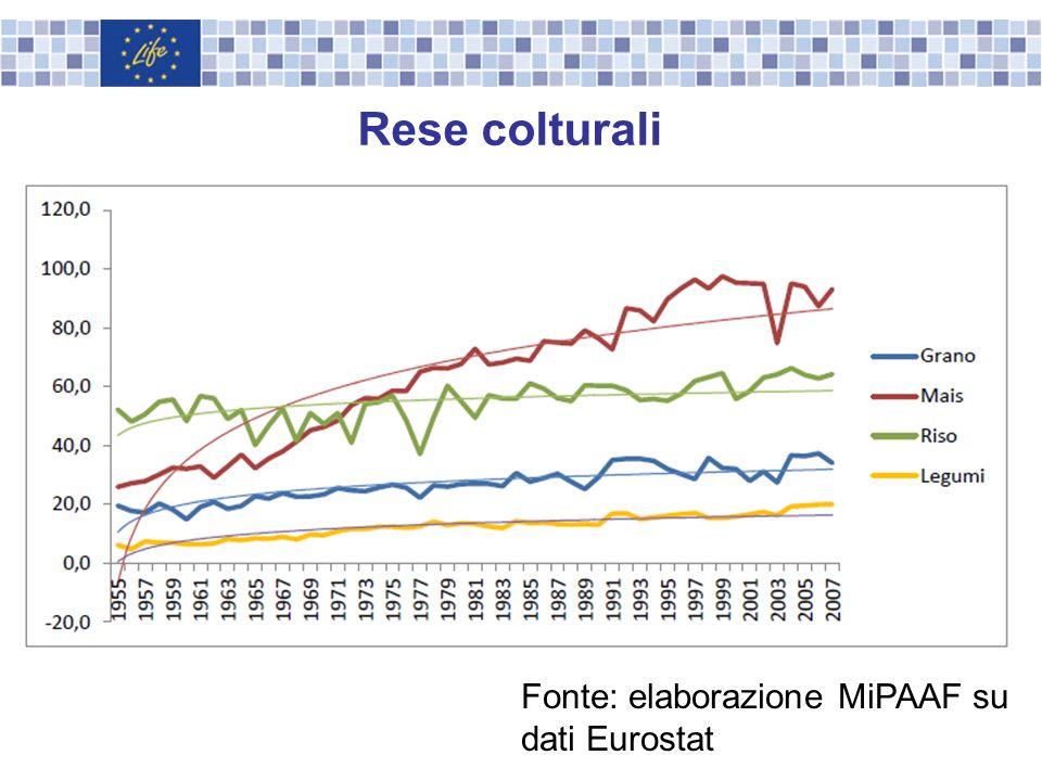 Rese colturali Fonte: elaborazione MiPAAF su dati Eurostat
