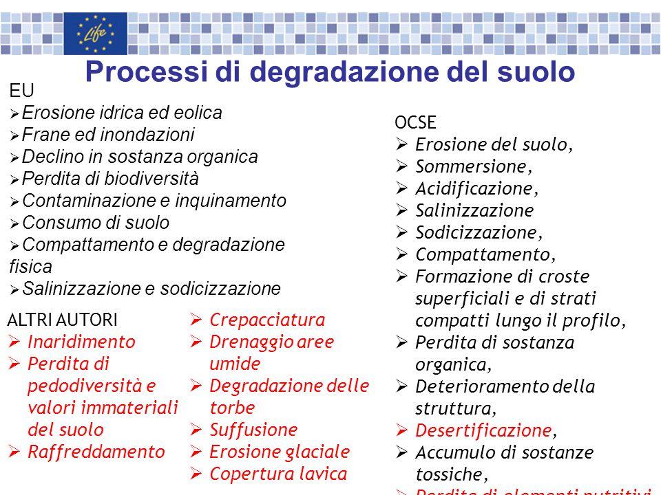 Processi di degradazione del suolo