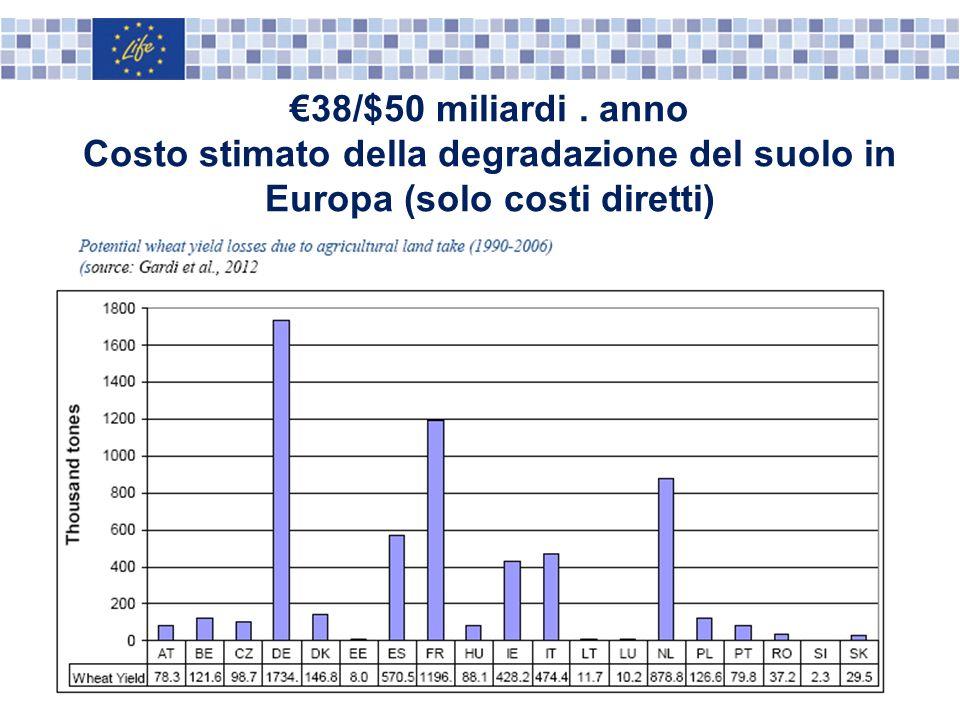€38/$50 miliardi . anno Costo stimato della degradazione del suolo in Europa (solo costi diretti)