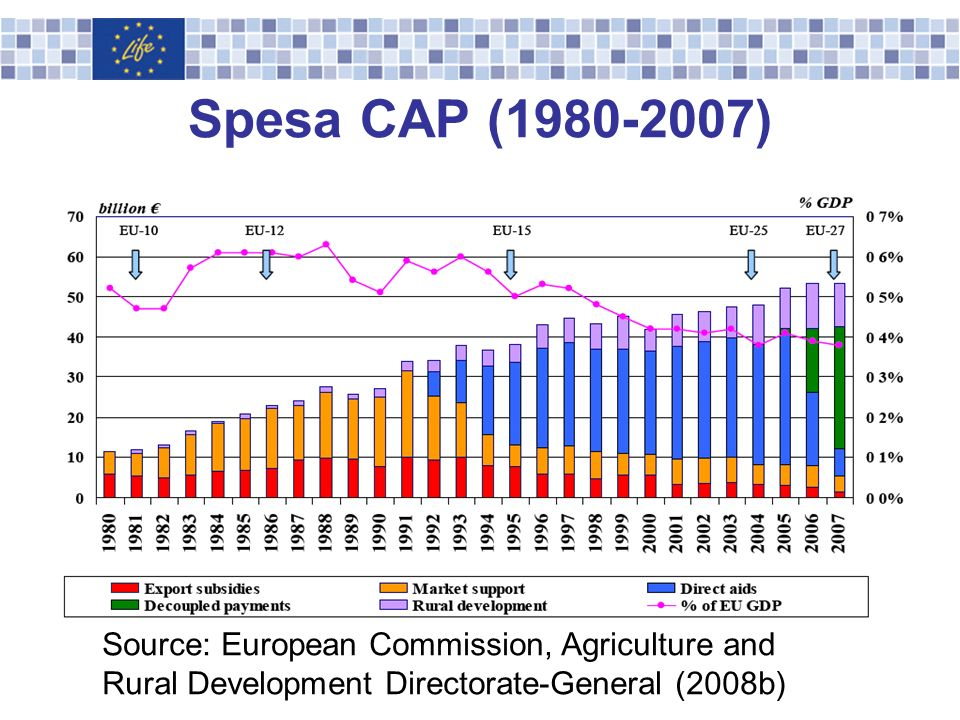 Spesa CAP (1980-2007) Source: European Commission, Agriculture and Rural Development Directorate-General (2008b)
