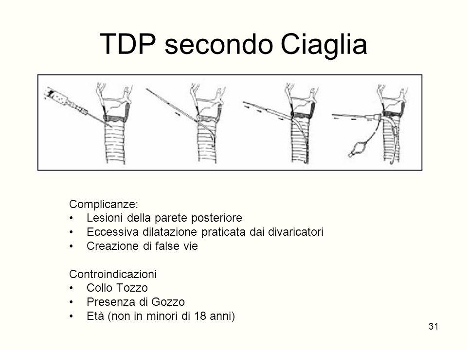 TDP secondo Ciaglia Complicanze: Lesioni della parete posteriore