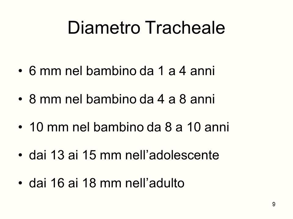 Diametro Tracheale 6 mm nel bambino da 1 a 4 anni