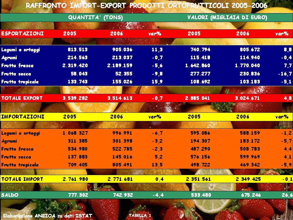 RAFFRONTO IMPORT-EXPORT PRODOTTI ORTOFRUTTICOLI 2005-2006