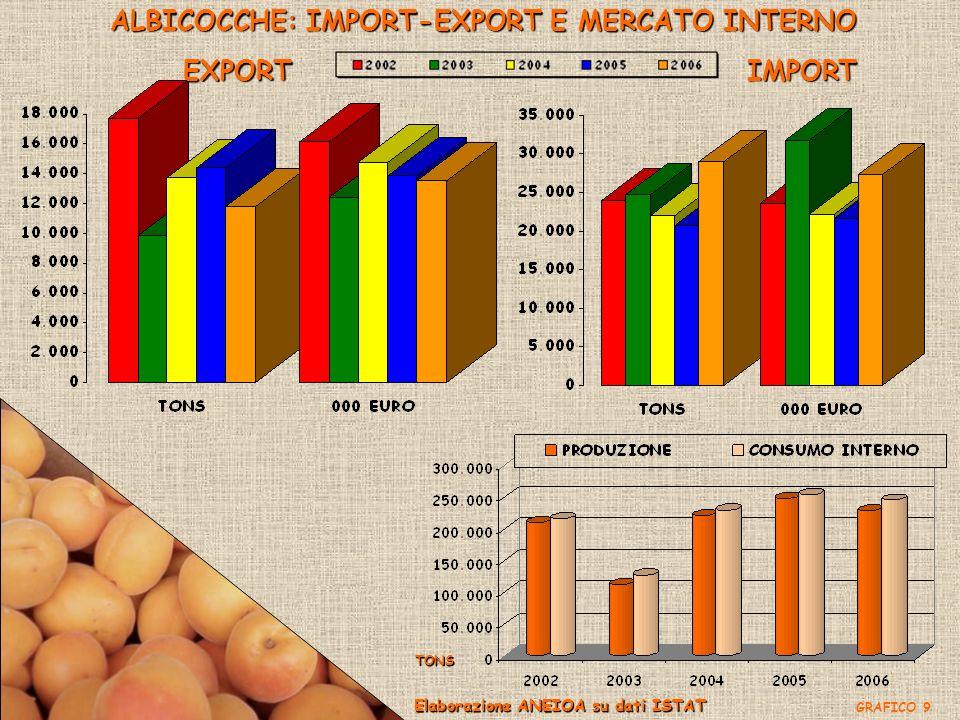 ALBICOCCHE: IMPORT-EXPORT E MERCATO INTERNO