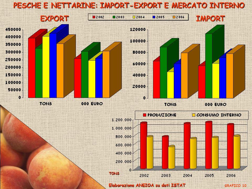 PESCHE E NETTARINE: IMPORT-EXPORT E MERCATO INTERNO