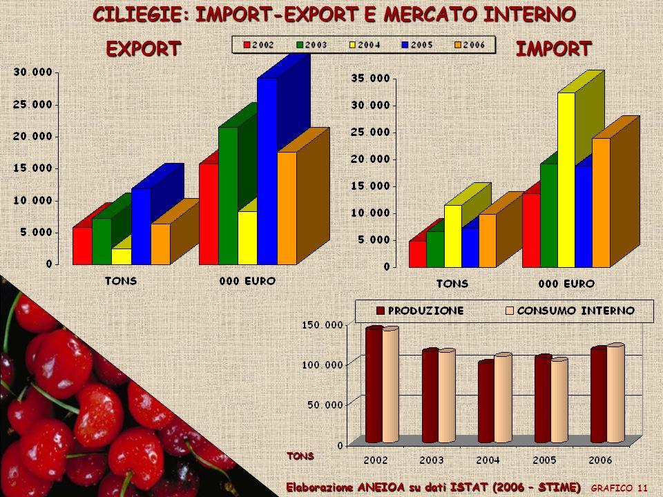 CILIEGIE: IMPORT-EXPORT E MERCATO INTERNO