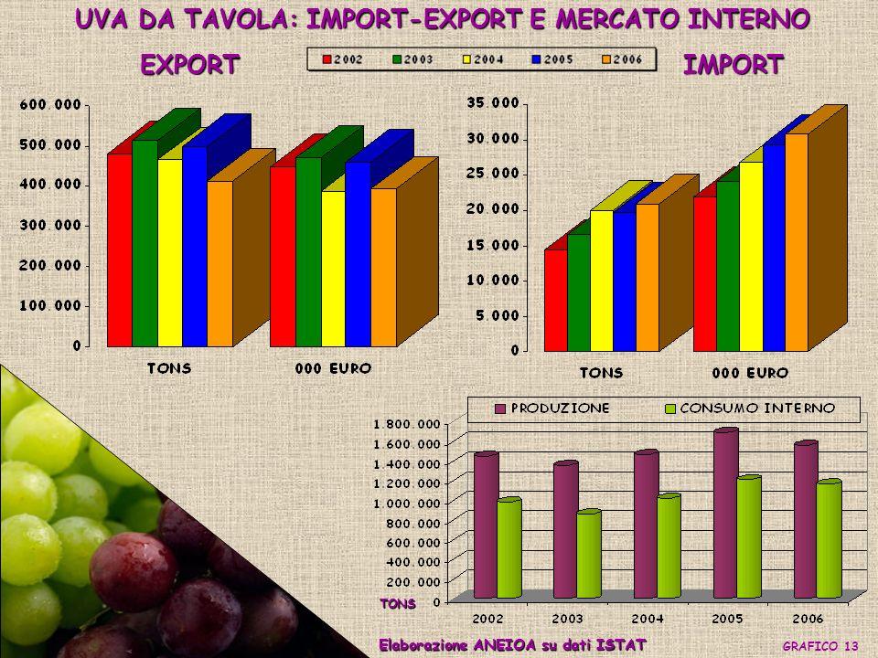 UVA DA TAVOLA: IMPORT-EXPORT E MERCATO INTERNO