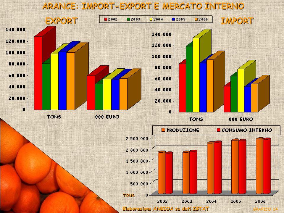 ARANCE: IMPORT-EXPORT E MERCATO INTERNO