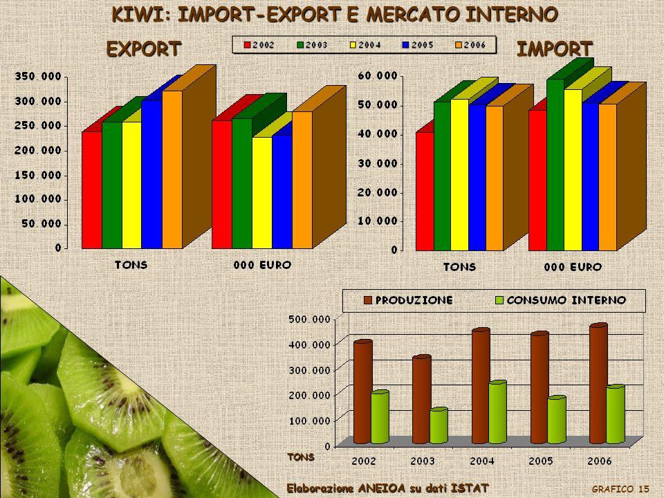 KIWI: IMPORT-EXPORT E MERCATO INTERNO