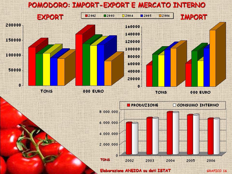 POMODORO: IMPORT-EXPORT E MERCATO INTERNO