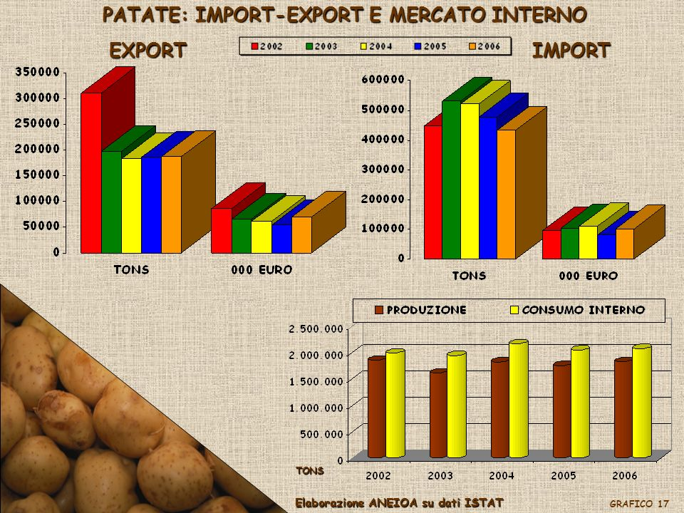 PATATE: IMPORT-EXPORT E MERCATO INTERNO