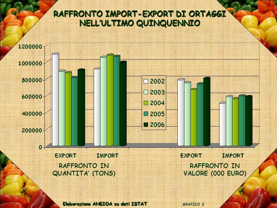 RAFFRONTO IMPORT-EXPORT DI ORTAGGI NELL'ULTIMO QUINQUENNIO