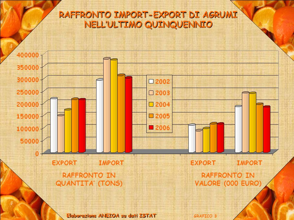RAFFRONTO IMPORT-EXPORT DI AGRUMI NELL'ULTIMO QUINQUENNIO