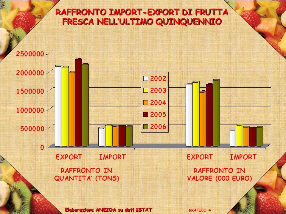 RAFFRONTO IMPORT-EXPORT DI FRUTTA FRESCA NELL'ULTIMO QUINQUENNIO