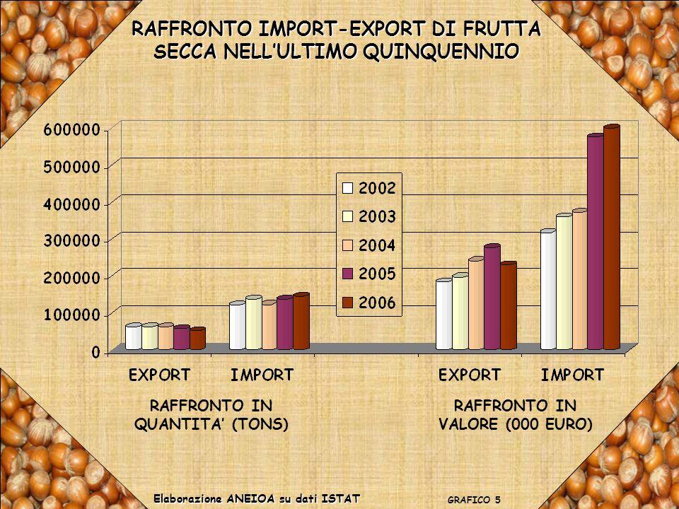 RAFFRONTO IMPORT-EXPORT DI FRUTTA SECCA NELL'ULTIMO QUINQUENNIO