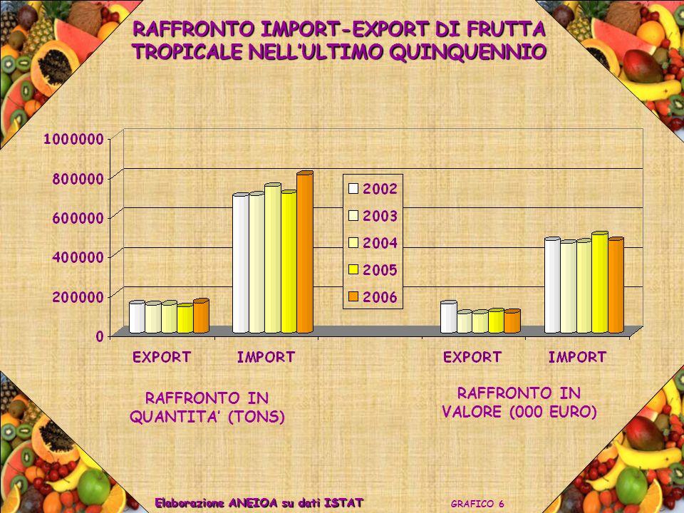 RAFFRONTO IMPORT-EXPORT DI FRUTTA TROPICALE NELL'ULTIMO QUINQUENNIO
