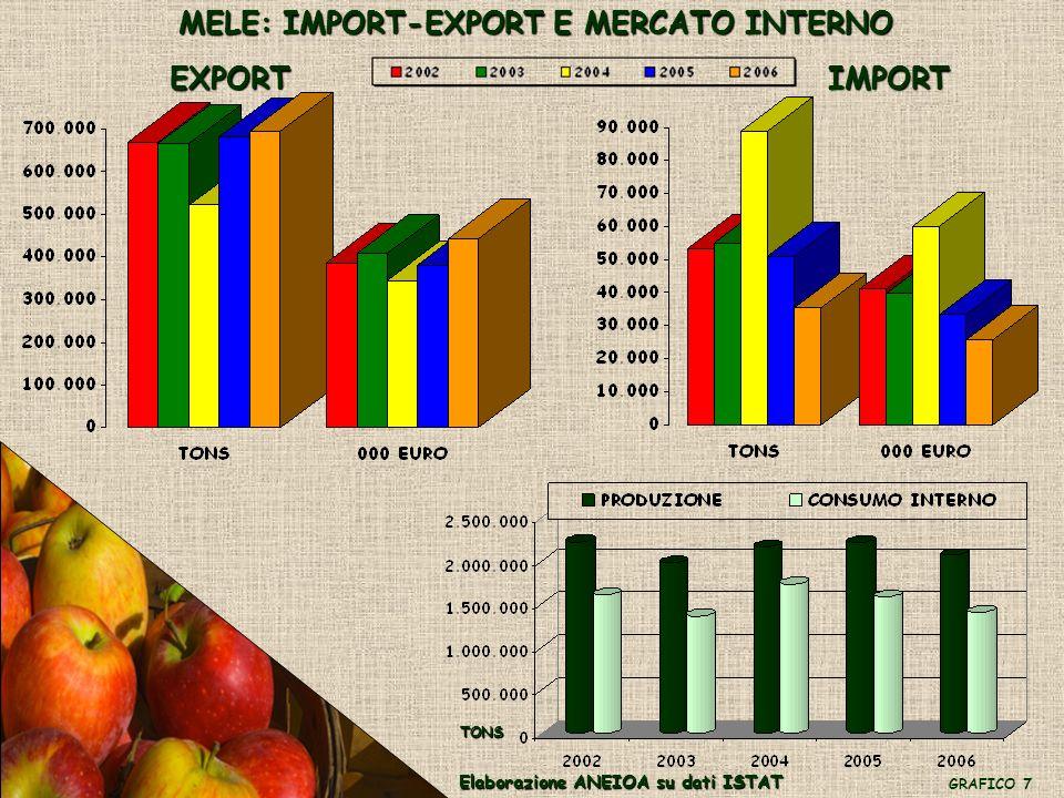 MELE: IMPORT-EXPORT E MERCATO INTERNO