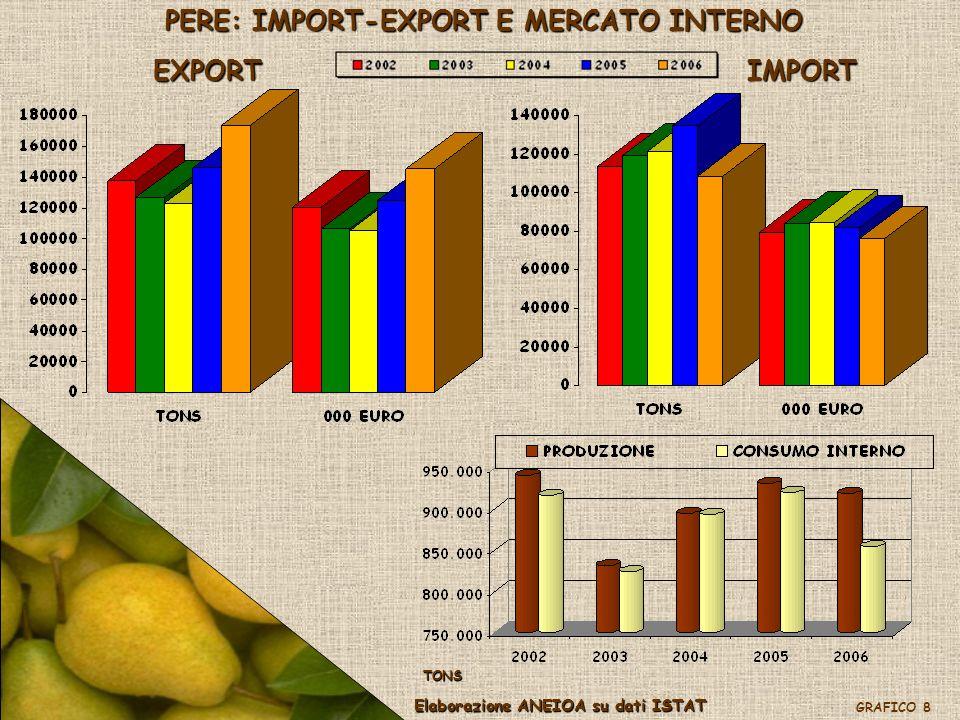 PERE: IMPORT-EXPORT E MERCATO INTERNO
