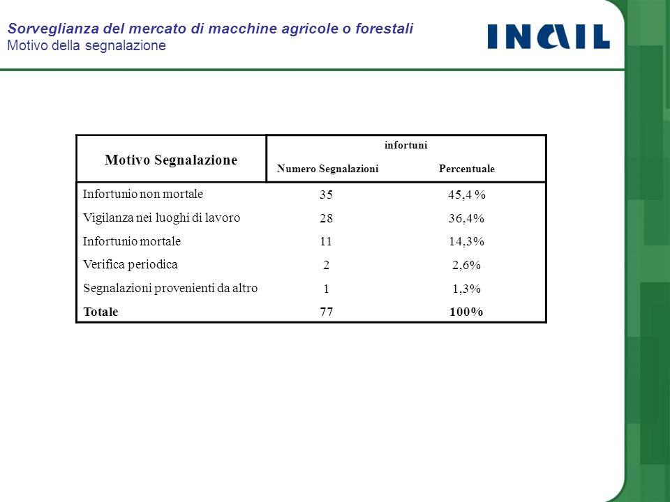 Sorveglianza del mercato di macchine agricole o forestali