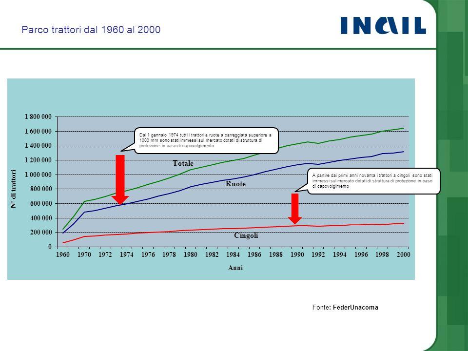 Parco trattori dal 1960 al 2000 Fonte: FederUnacoma