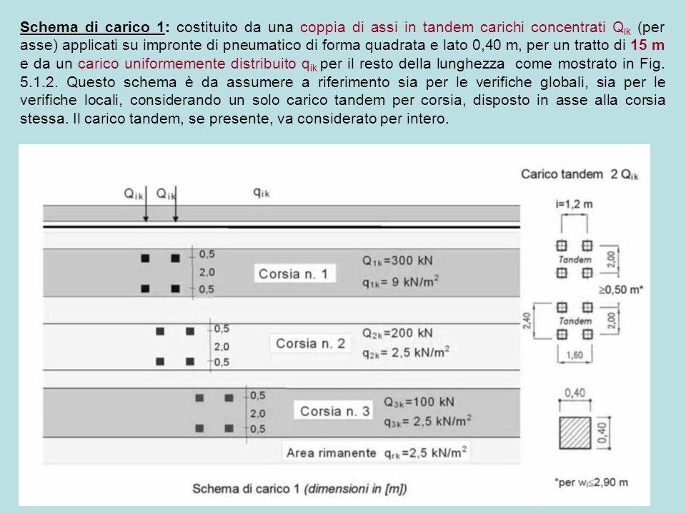 Schema di carico 1: costituito da una coppia di assi in tandem carichi concentrati Qik (per asse) applicati su impronte di pneumatico di forma quadrata e lato 0,40 m, per un tratto di 15 m e da un carico uniformemente distribuito qik per il resto della lunghezza come mostrato in Fig.