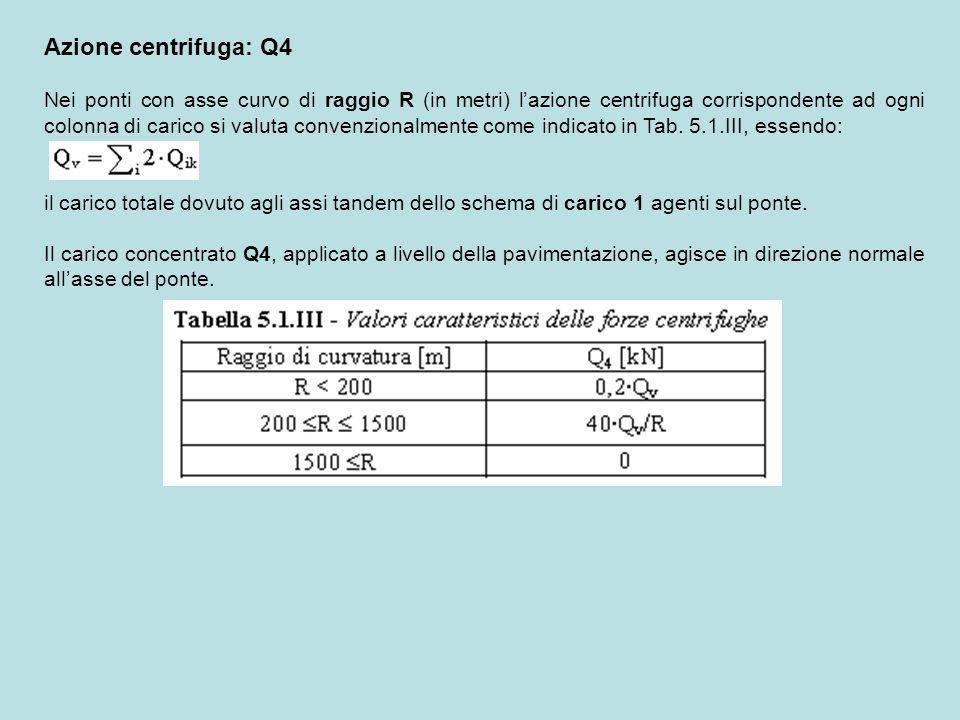 Azione centrifuga: Q4