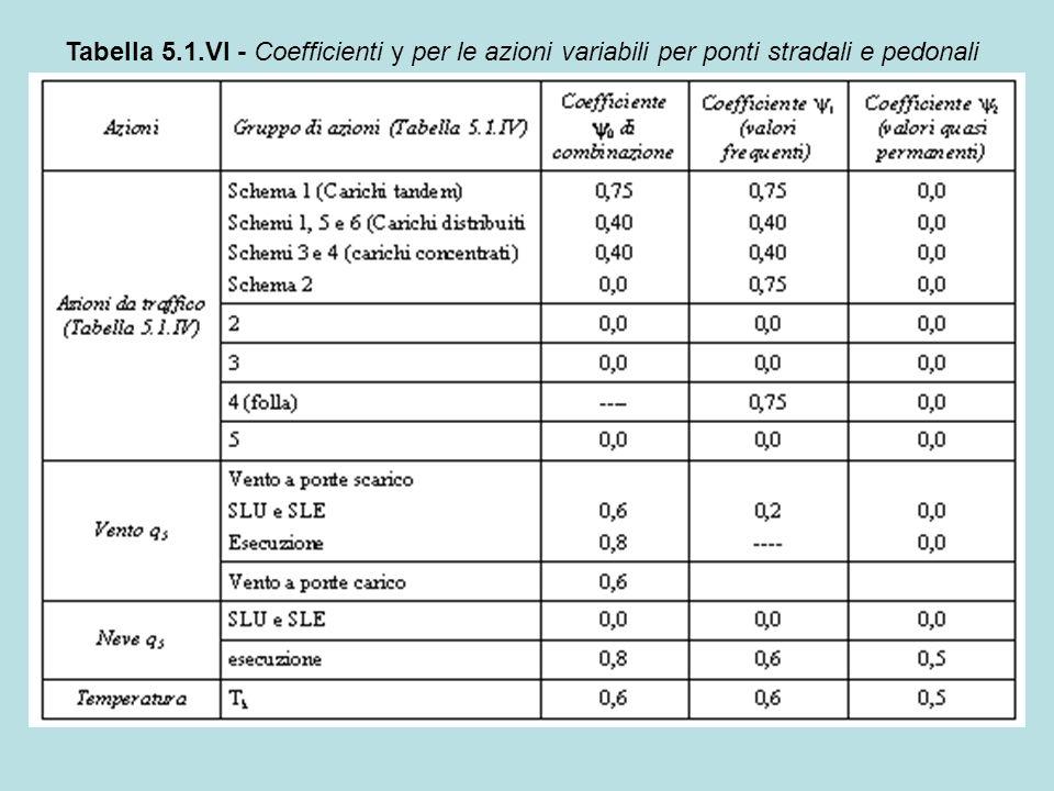 Tabella 5.1.VI - Coefficienti y per le azioni variabili per ponti stradali e pedonali