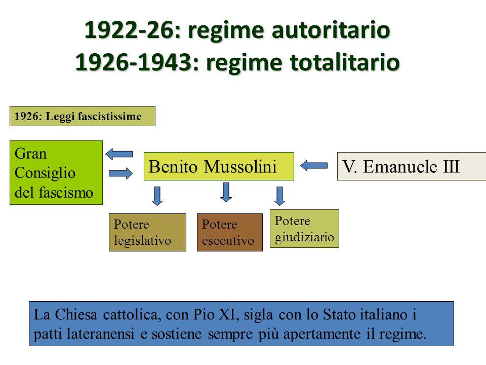 1922-26: regime autoritario 1926-1943: regime totalitario