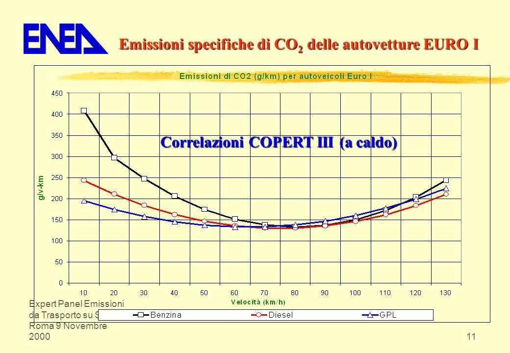 Emissioni specifiche di CO2 delle autovetture EURO I