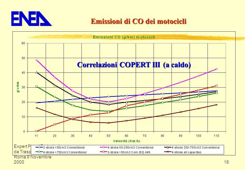 Emissioni di CO dei motocicli Correlazioni COPERT III (a caldo)