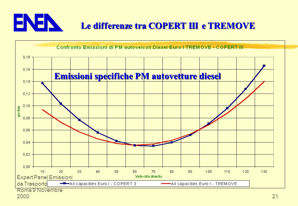 Emissioni specifiche PM autovetture diesel