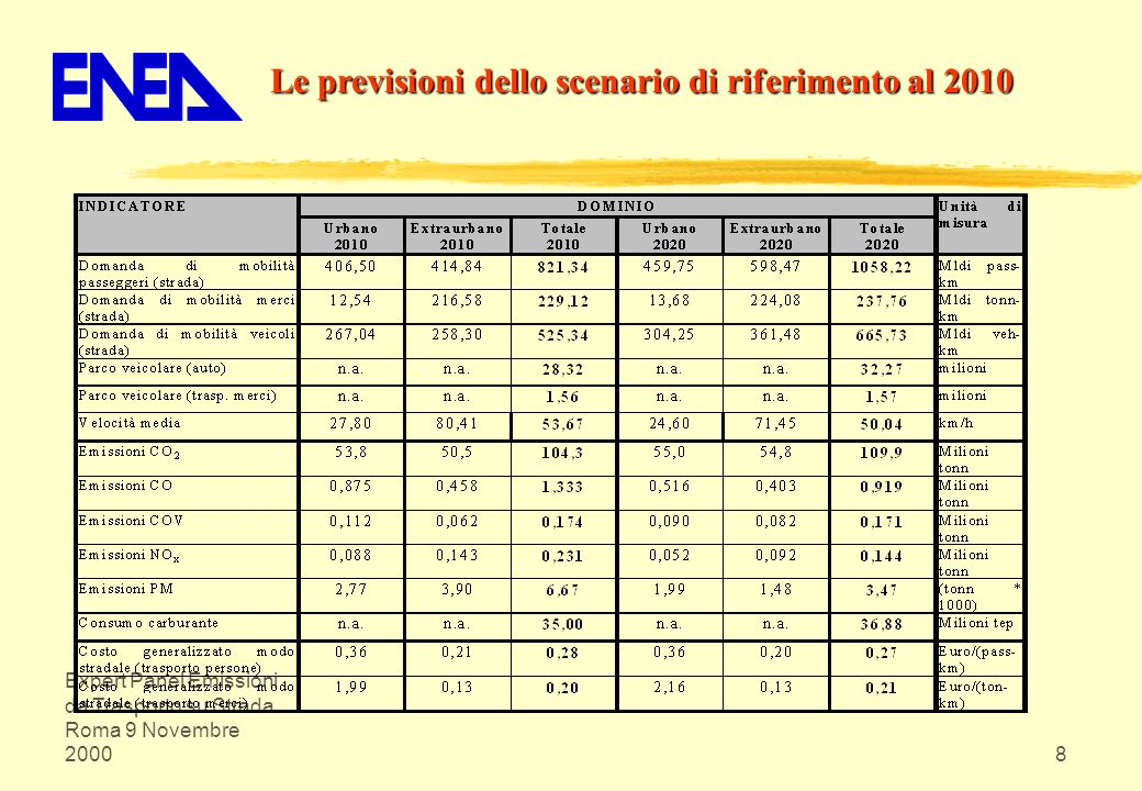 Le previsioni dello scenario di riferimento al 2010