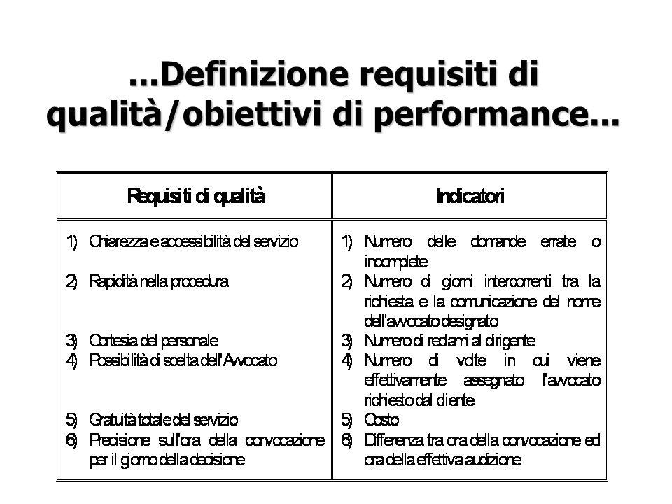 ...Definizione requisiti di qualità/obiettivi di performance...