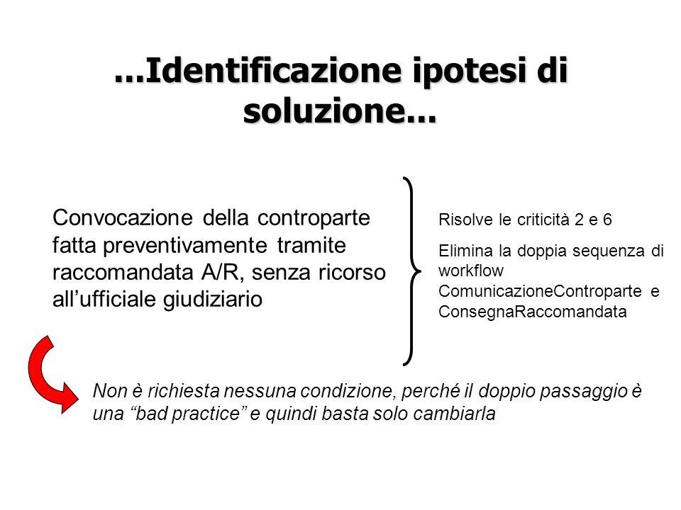 ...Identificazione ipotesi di soluzione...