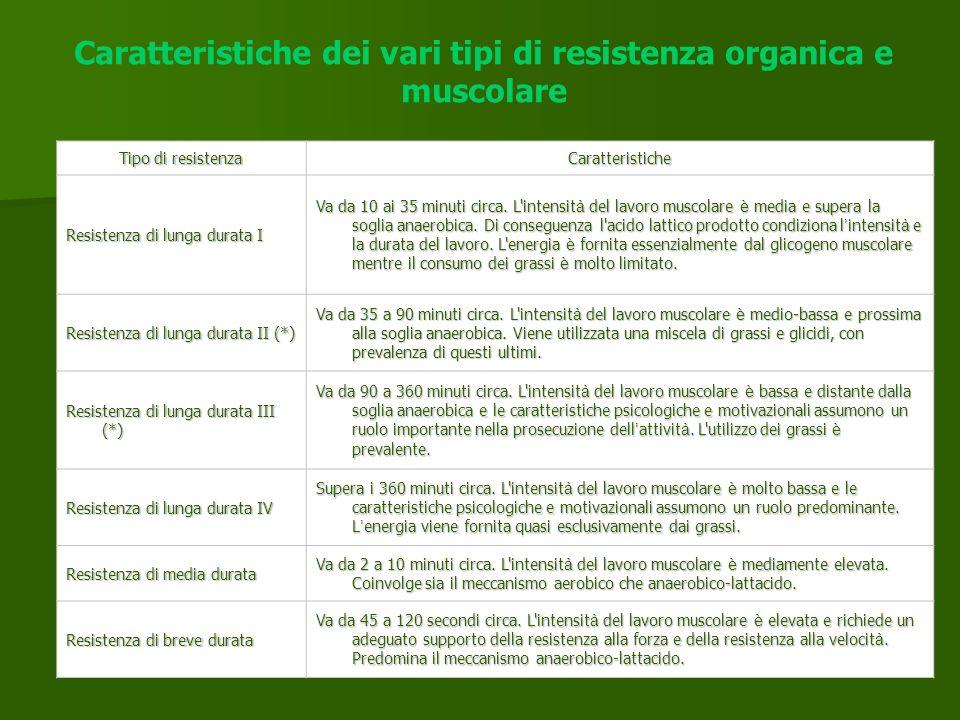 Caratteristiche dei vari tipi di resistenza organica e muscolare