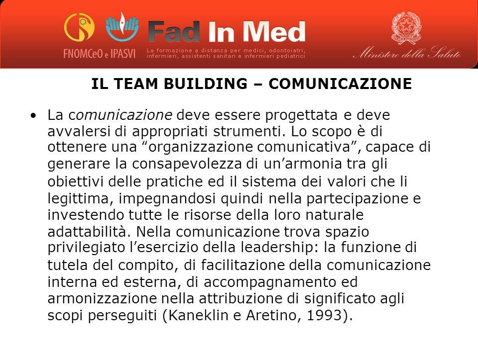 IL TEAM BUILDING – COMUNICAZIONE