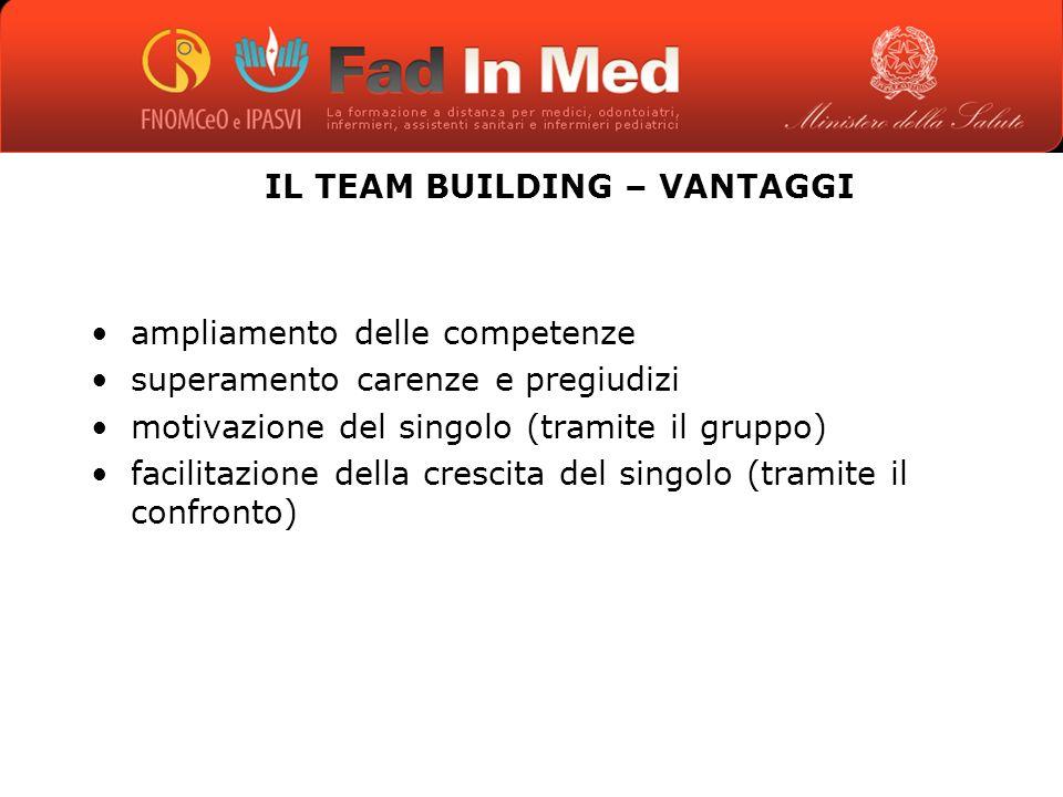 IL TEAM BUILDING – VANTAGGI