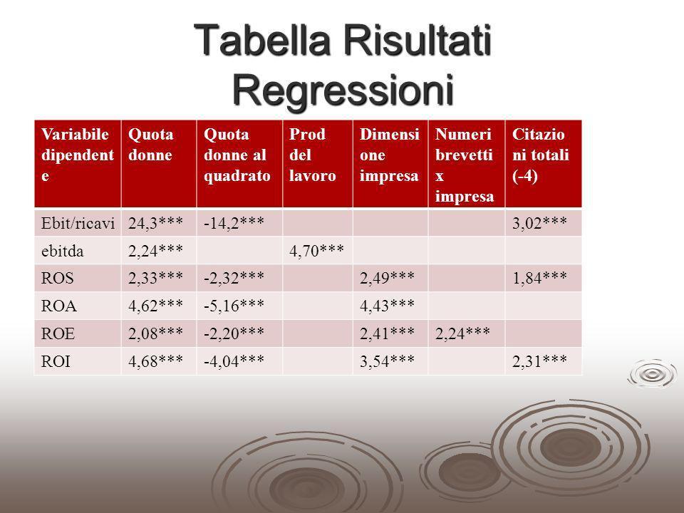Tabella Risultati Regressioni