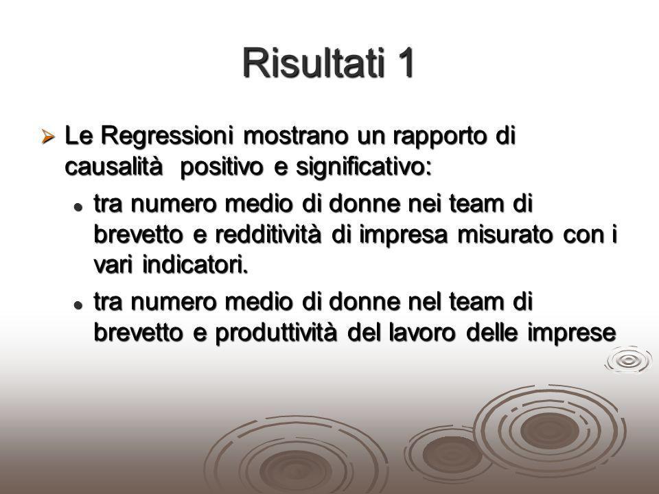 Risultati 1 Le Regressioni mostrano un rapporto di causalità positivo e significativo: