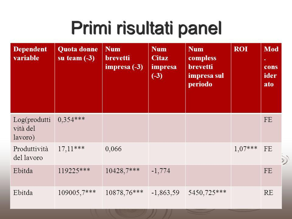 Primi risultati panel Dependent variable Quota donne su team (-3)
