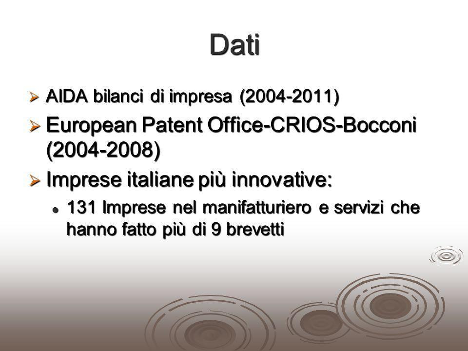 Dati European Patent Office-CRIOS-Bocconi (2004-2008)
