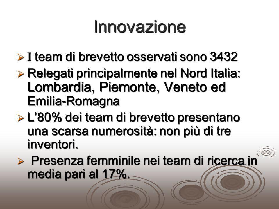 Innovazione I team di brevetto osservati sono 3432