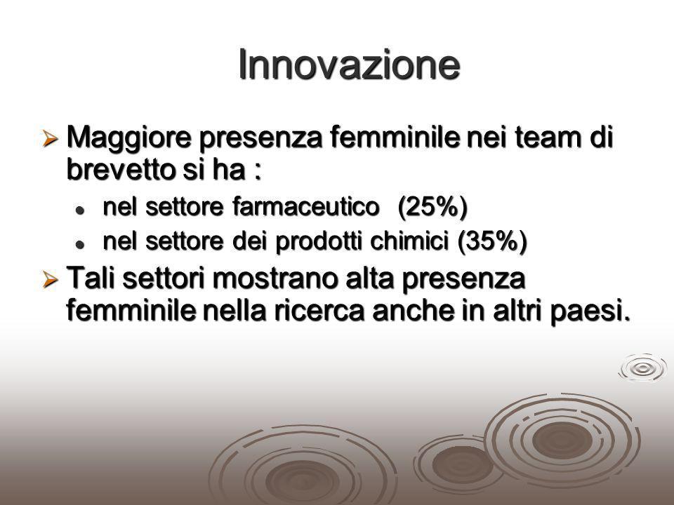 Innovazione Maggiore presenza femminile nei team di brevetto si ha :